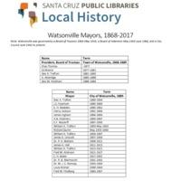 WatsonvilleMayors.pdf